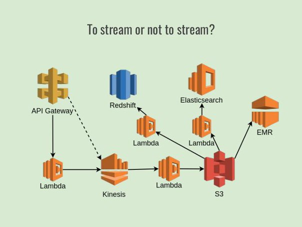 What is serverless and how to live with it? (Nikolay Markov, SECR-2017)!.jpg