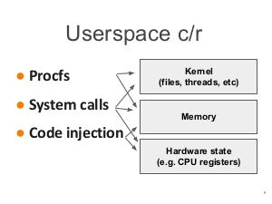 Checkpoint and Restore of file locks in userspace in Linux (Pavel Begunkov, SECR-2017).pdf