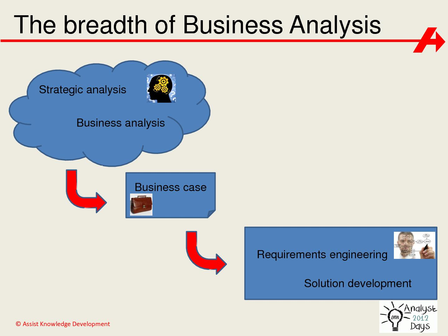 :The impact of Systems Thinking on the Business Analyst role ...