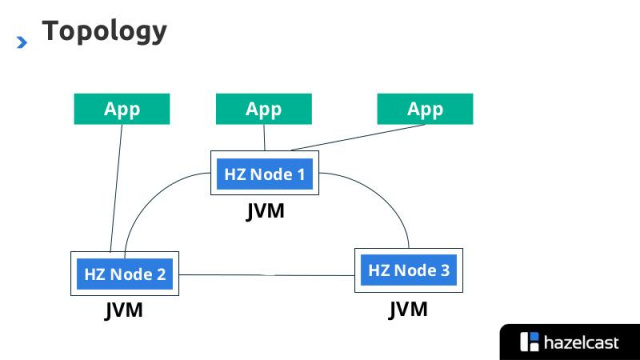 Hazelcast — distributed data structures to scale your app out (Peter Pleshachkov, ISPRASOPEN-2019)!.jpg