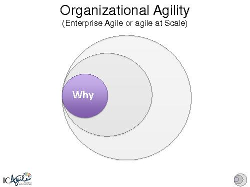Using Keystone Habits to Transform Enterprises and Achieve Sustainable Organizational Agility (Ahmed Sidky, AgileDays-2014).pdf