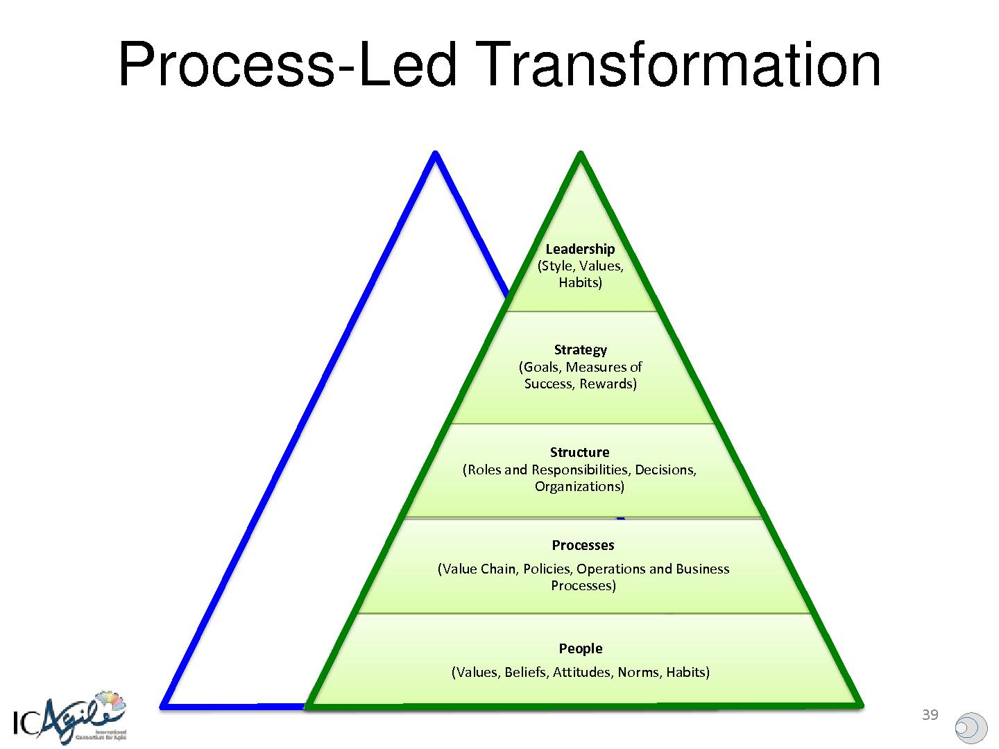 organizational leadership style The leadership vision goes beyond your written organizational mission statement and your vision statement the vision of leadership permeates the workplace and is manifested in the actions, beliefs, values , and goals of your organization's leaders.