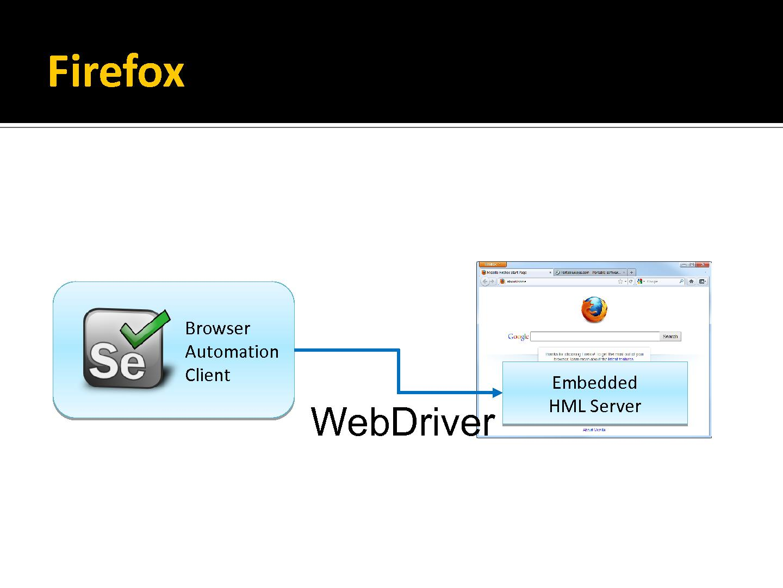 Wildfire — автоматизация любых действий в браузере Chrome - Лайфхакер