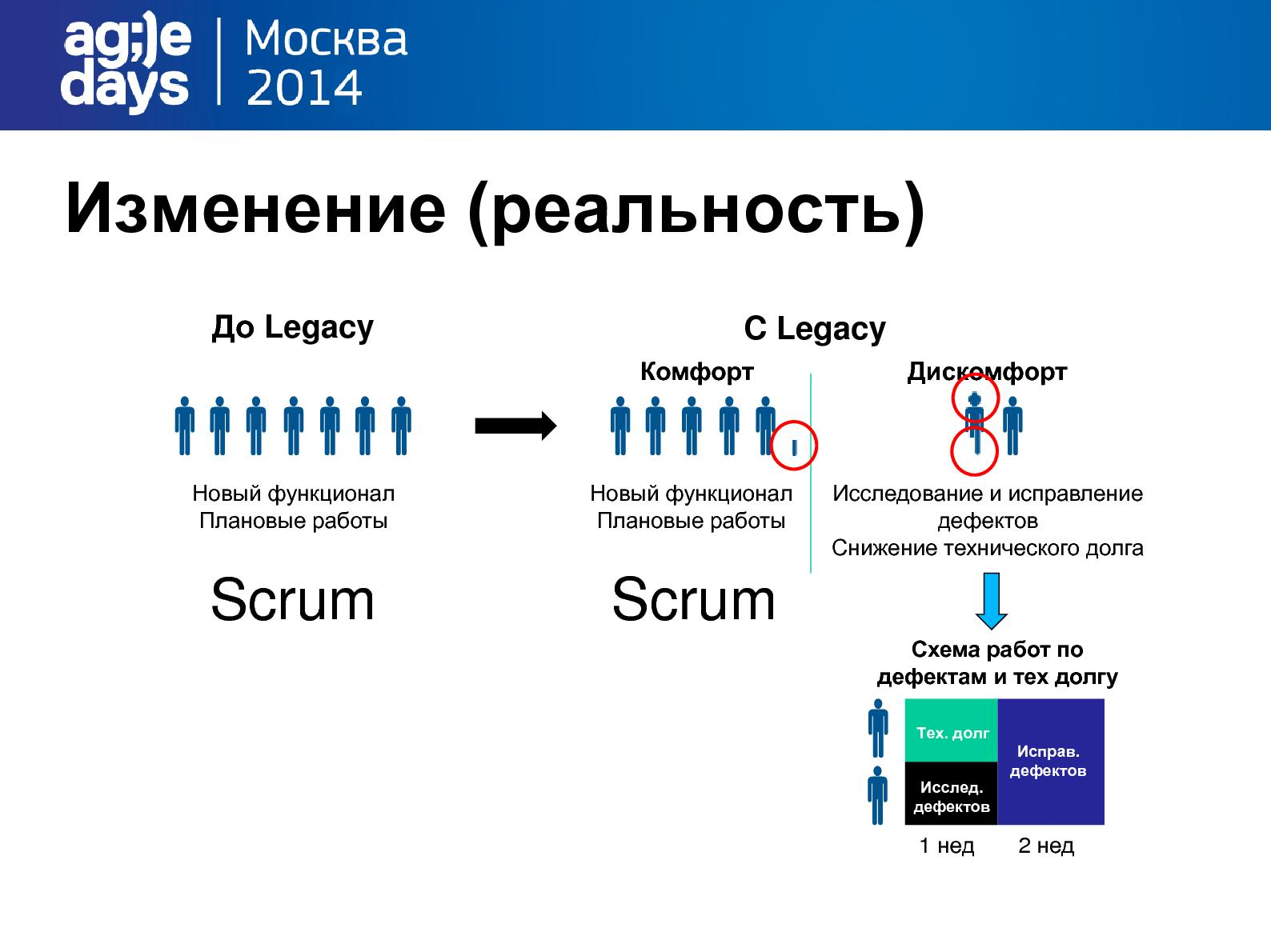 Файл:Legacy vs Agile Team (Алексей Воронин, AgileDays-2014).pdf