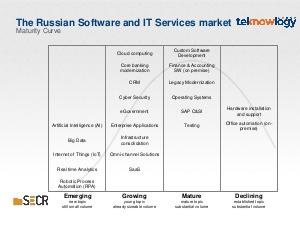 Trends and Opportunities in the global Software and IT Services industry (Eugen Schwab-Chesaru, SECR-2019).pdf