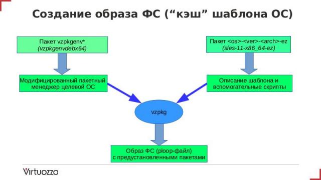 Шаблоны контейнеров в OpenVZ 7 (Денис Силаков, OSSDEVCONF