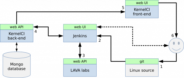 Testing your distribution automatically in LAVA (Андрей