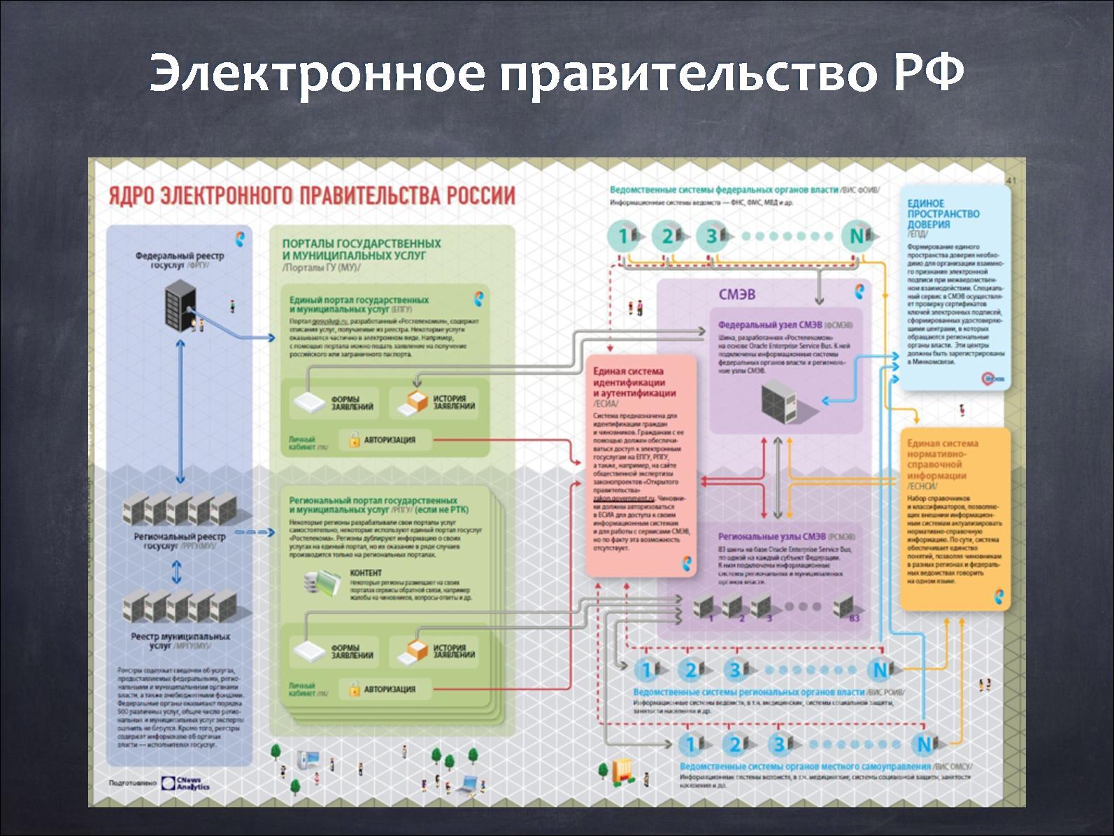 Схема центральных органов власти в современной россии это